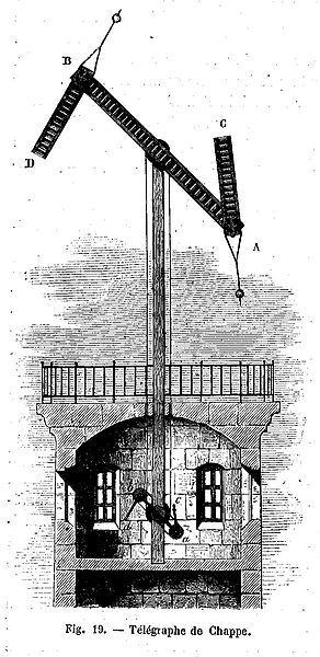 Telegrafía óptica.